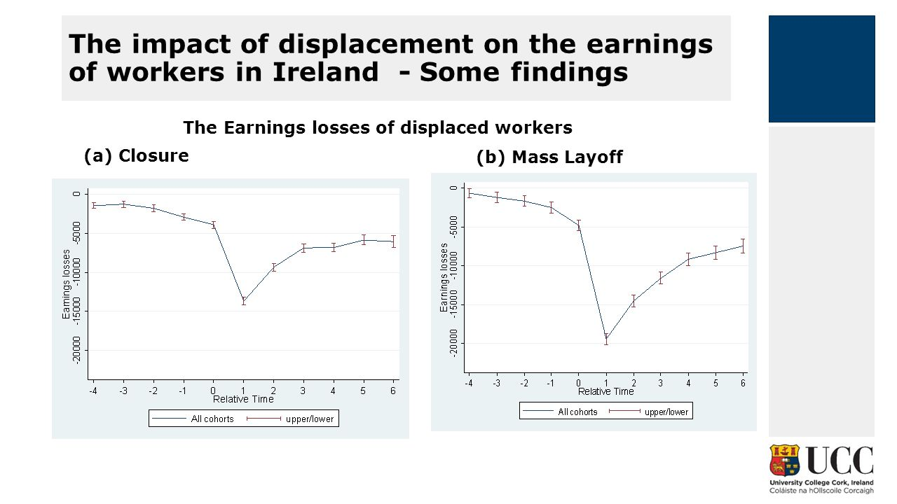 The impact of displacement on the earnings of workers in Ireland - Some findings The Earnings losses of displaced workers (b) Mass Layoff (a) Closure