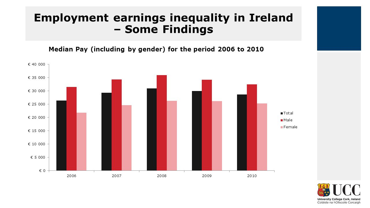 Employment earnings inequality in Ireland – Some Findings Median Pay (including by gender) for the period 2006 to 2010