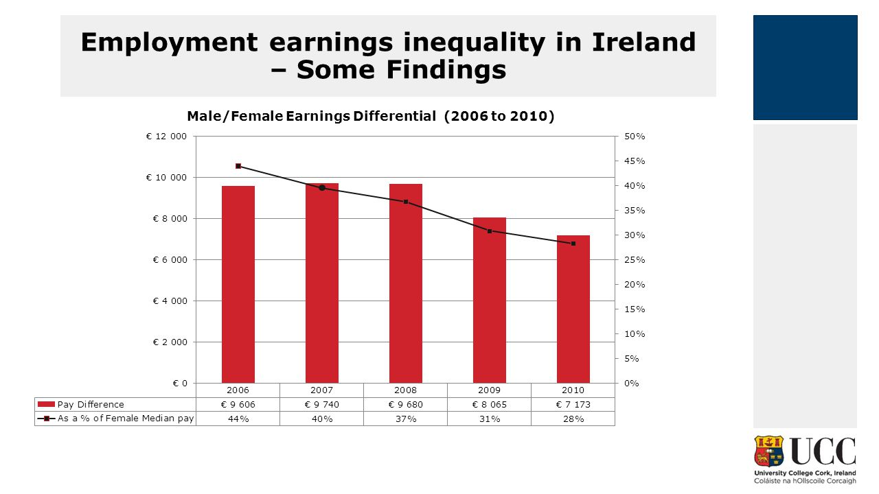 Employment earnings inequality in Ireland – Some Findings Male/Female Earnings Differential (2006 to 2010)
