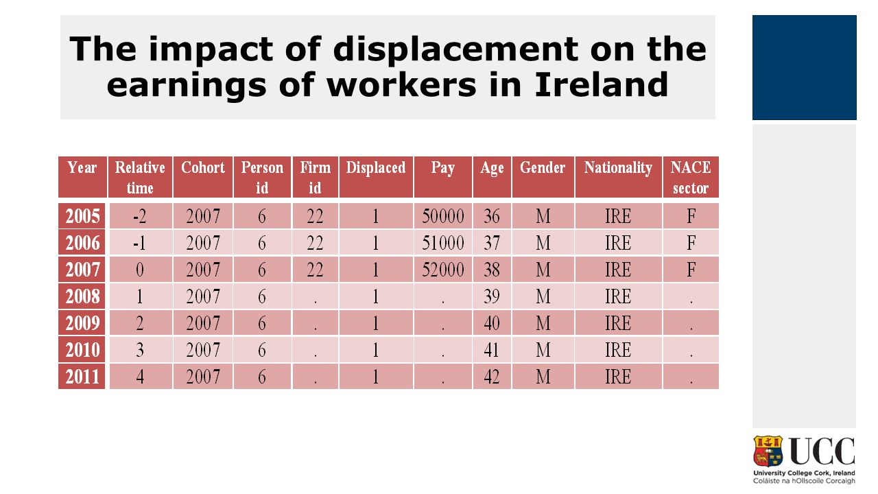 The impact of displacement on the earnings of workers in Ireland