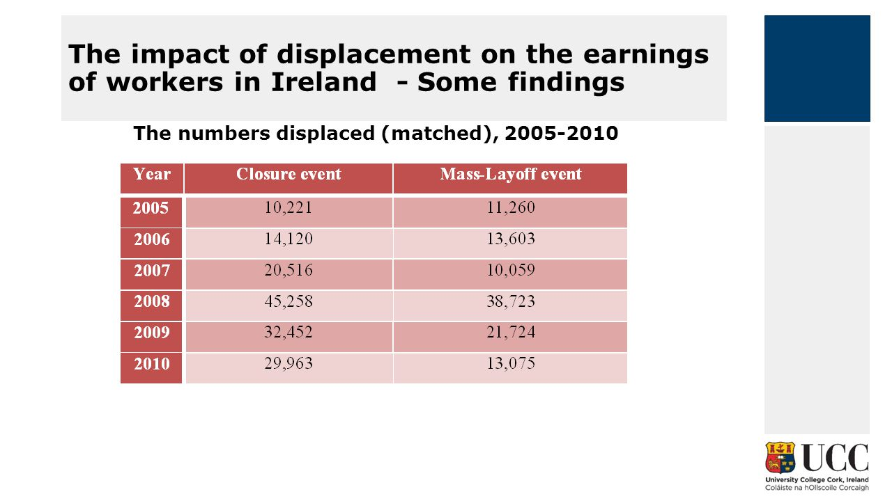 Employment earnings inequality in Ireland – Some Findings Earnings Inequality (including by gender) from 2006 to 2010