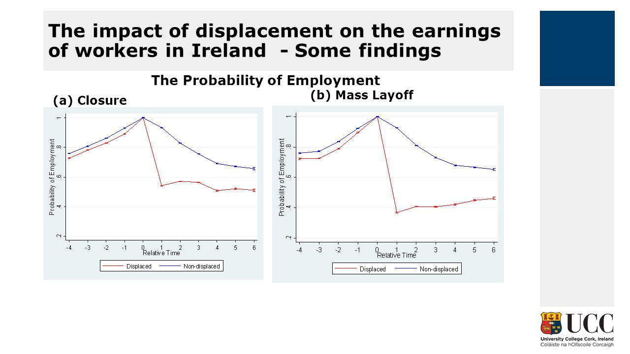 Employment earnings inequality in Ireland – Some Findings Median Pay by Earnings Quintile