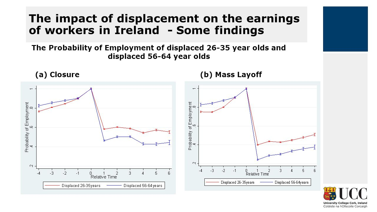 The impact of displacement on the earnings of workers in Ireland - Some findings The Probability of Employment of displaced 26-35 year olds and displaced 56-64 year olds (b) Mass Layoff(a) Closure