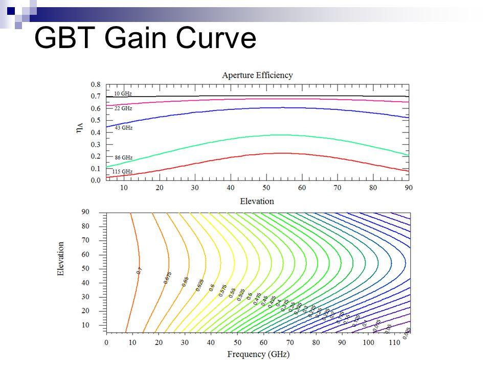 GBT Gain Curve
