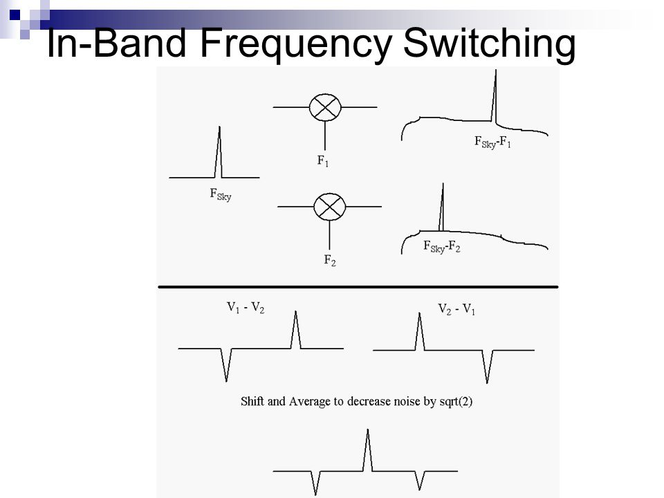 In-Band Frequency Switching