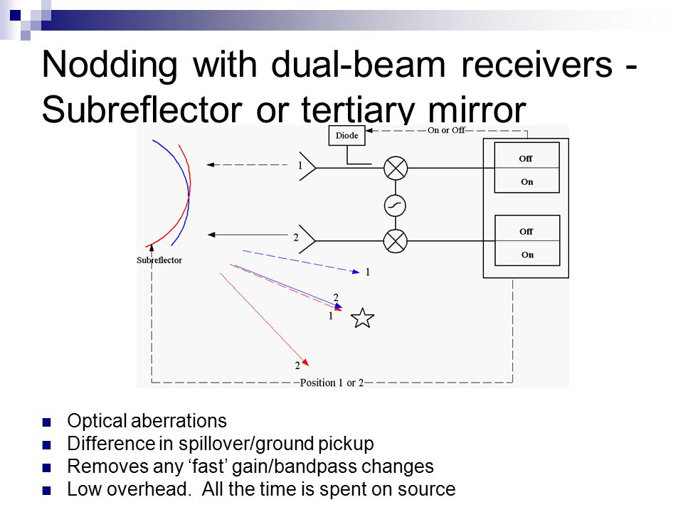 Nodding with dual-beam receivers - Subreflector or tertiary mirror Optical aberrations Difference in spillover/ground pickup Removes any 'fast' gain/bandpass changes Low overhead.