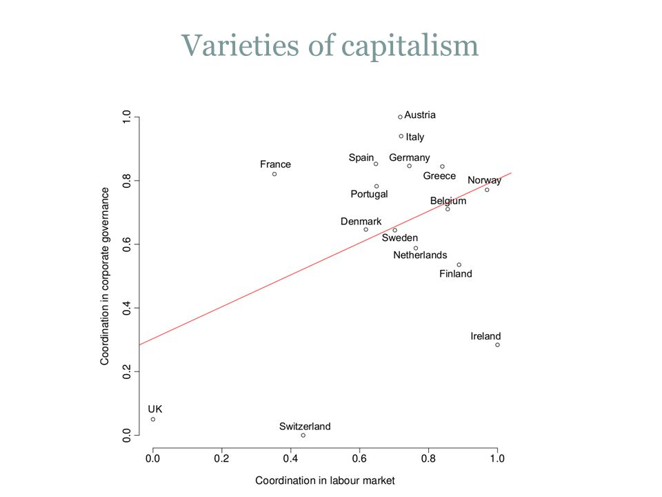Varieties of capitalism 12