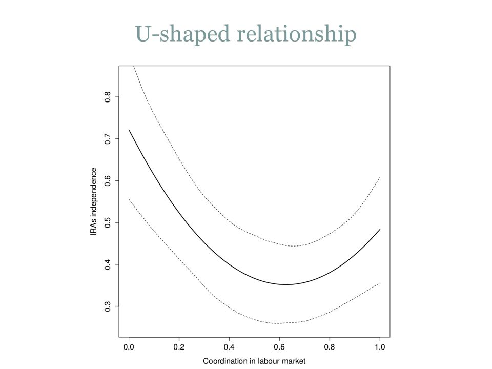 U-shaped relationship 15