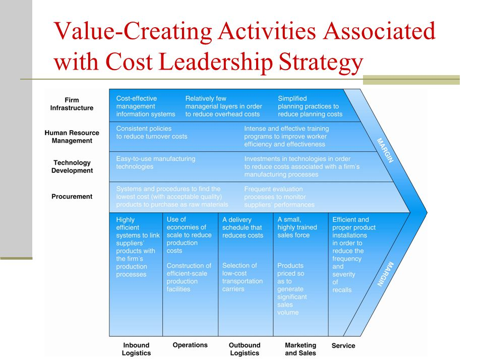 Value-Creating Activities Associated with Cost Leadership Strategy