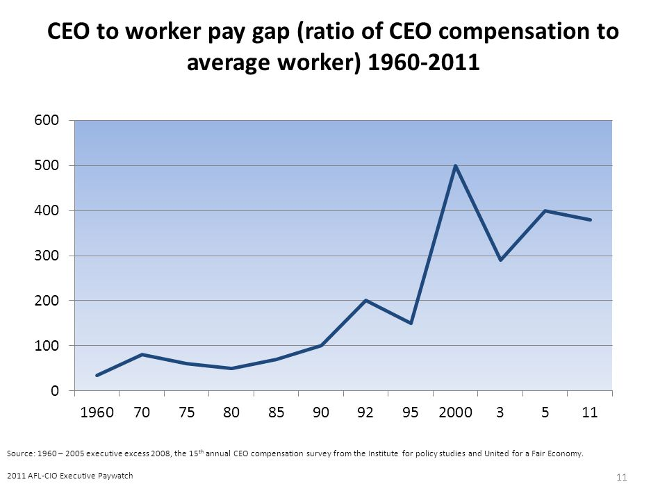 11 Source: 1960 – 2005 executive excess 2008, the 15 th annual CEO compensation survey from the Institute for policy studies and United for a Fair Economy.