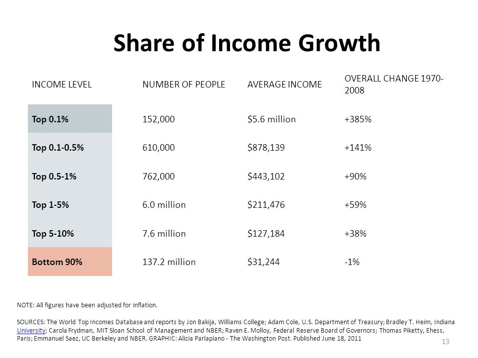 13 INCOME LEVEL NUMBER OF PEOPLEAVERAGE INCOME OVERALL CHANGE 1970- 2008 Top 0.1% 152,000$5.6 million+385% Top 0.1-0.5% 610,000$878,139+141% Top 0.5-1% 762,000$443,102+90% Top 1-5% 6.0 million$211,476+59% Top 5-10% 7.6 million$127,184+38% Bottom 90% 137.2 million$31,244-1% Who makes up the top 0.1%.