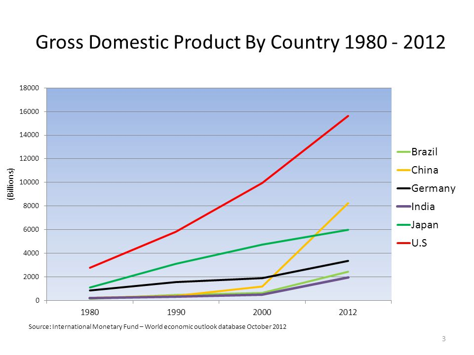 Gross Domestic Product By Country 1980 - 2012 (Billions) 3