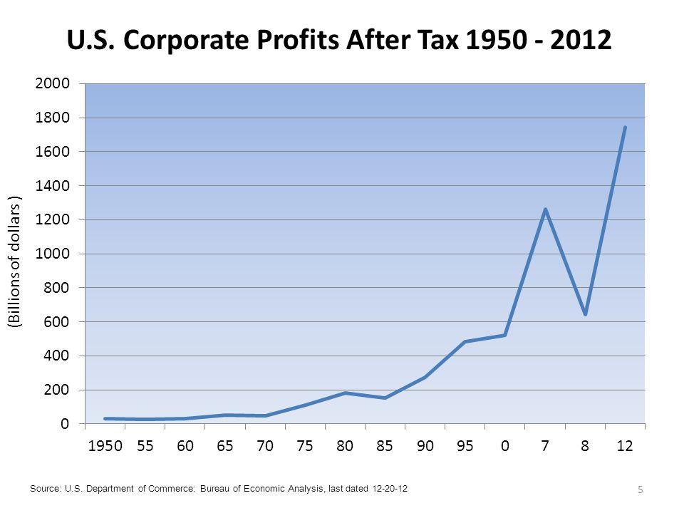 5 U.S. Corporate Profits After Tax 1950 - 2012 Source: U.S.