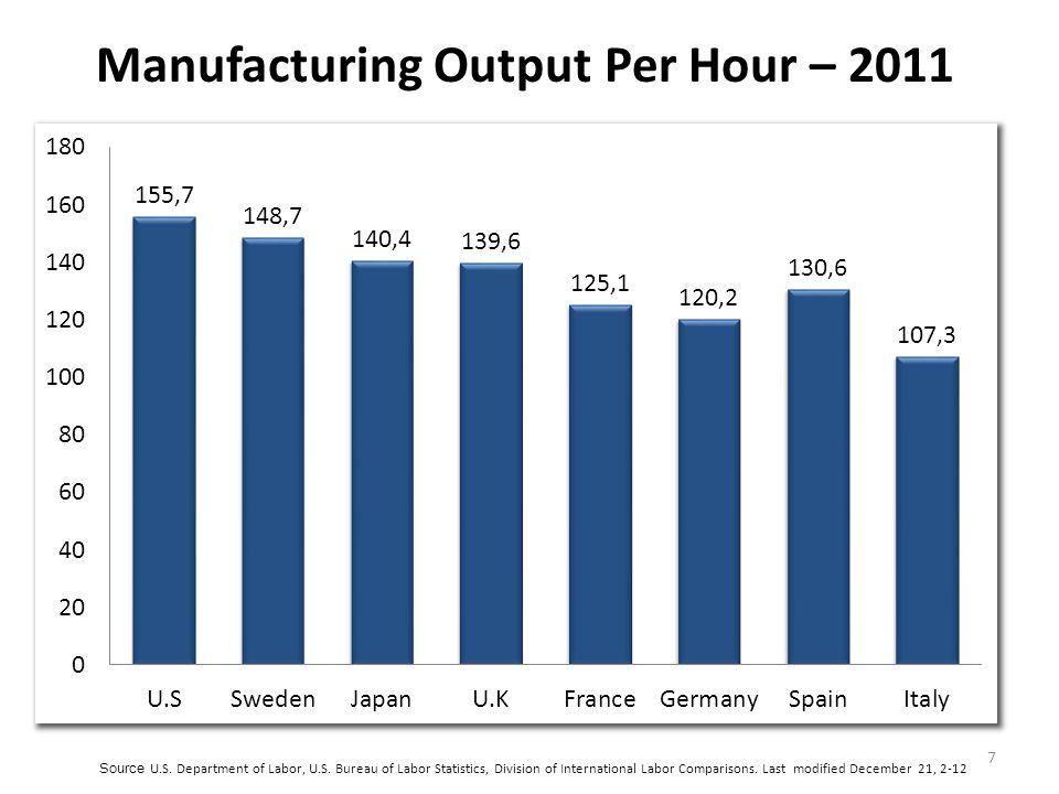 7 Manufacturing Output Per Hour – 2011 Source U.S.