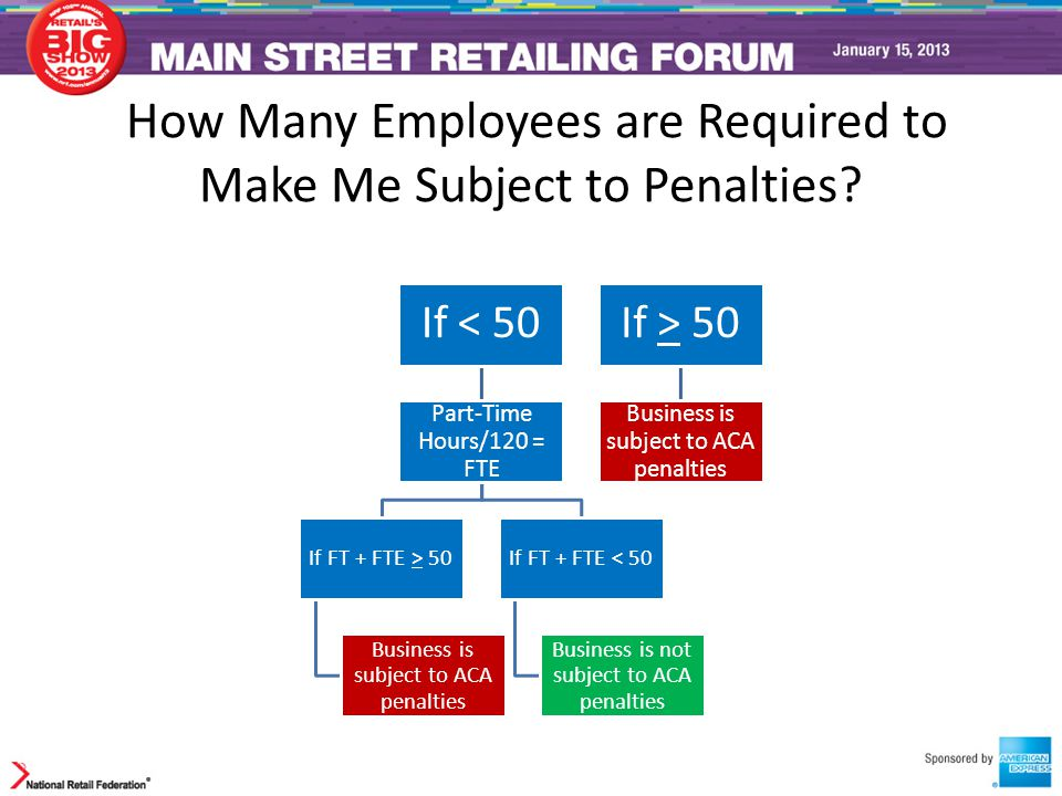How Many Employees are Required to Make Me Subject to Penalties? If < 50 Part-Time Hours/120 = FTE If FT + FTE > 50 Business is subject to ACA penalti