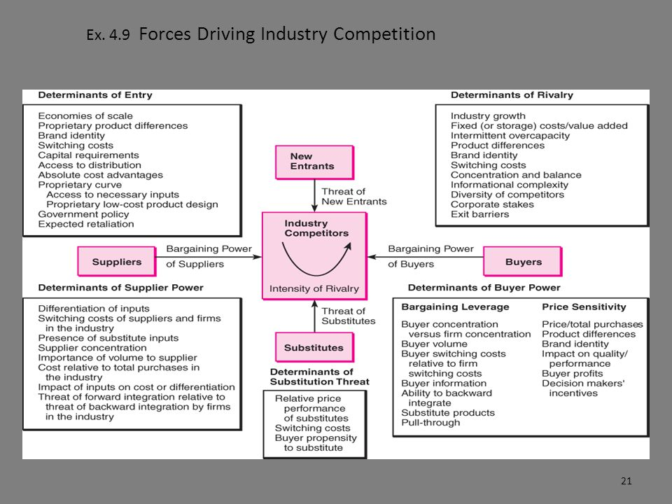 Ex. 4.9 Forces Driving Industry Competition 21