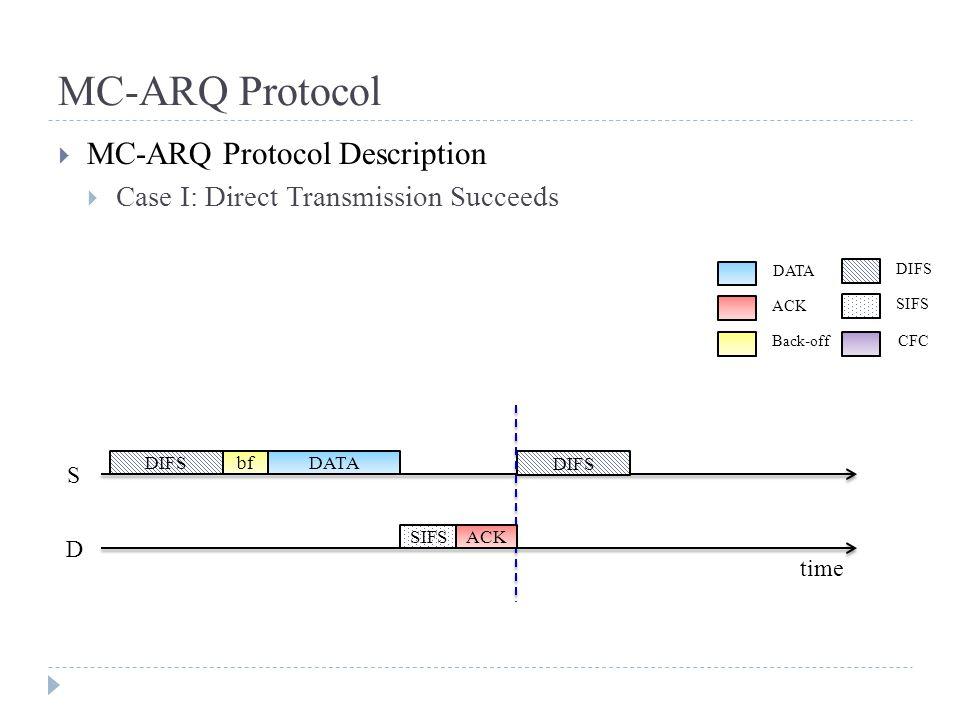 MC-ARQ Protocol  MC-ARQ Protocol Description  Case I: Direct Transmission Succeeds S D time DIFSbf SIFS DATA DIFS ACK DATA ACK Back-off DIFS SIFS CFC