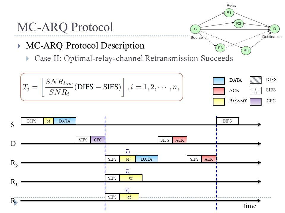 MC-ARQ Protocol  MC-ARQ Protocol Description  Case II: Optimal-relay-channel Retransmission Succeeds time DIFSbfDATA S D RbRb RsRs SIFS CFC RiRi bf SIFS TbTb TsTs TiTi DATA SIFS ACK DIFS SIFSACK DATA ACK Back-off DIFS SIFS CFC