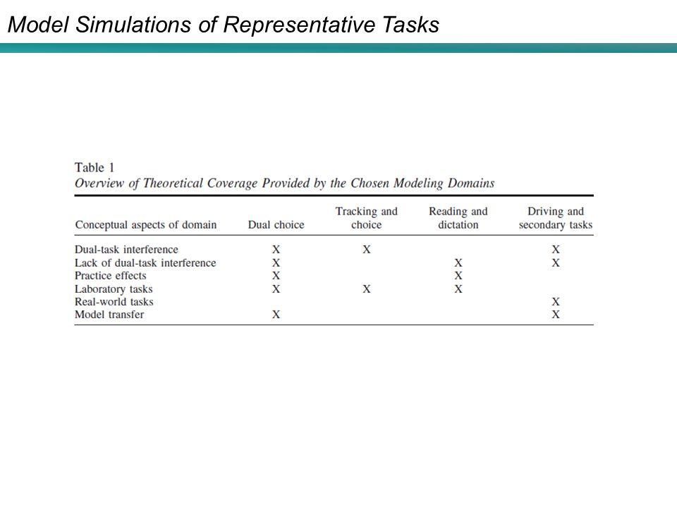 Model Simulations of Representative Tasks