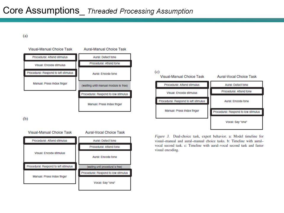 Core Assumptions_ Threaded Processing Assumption