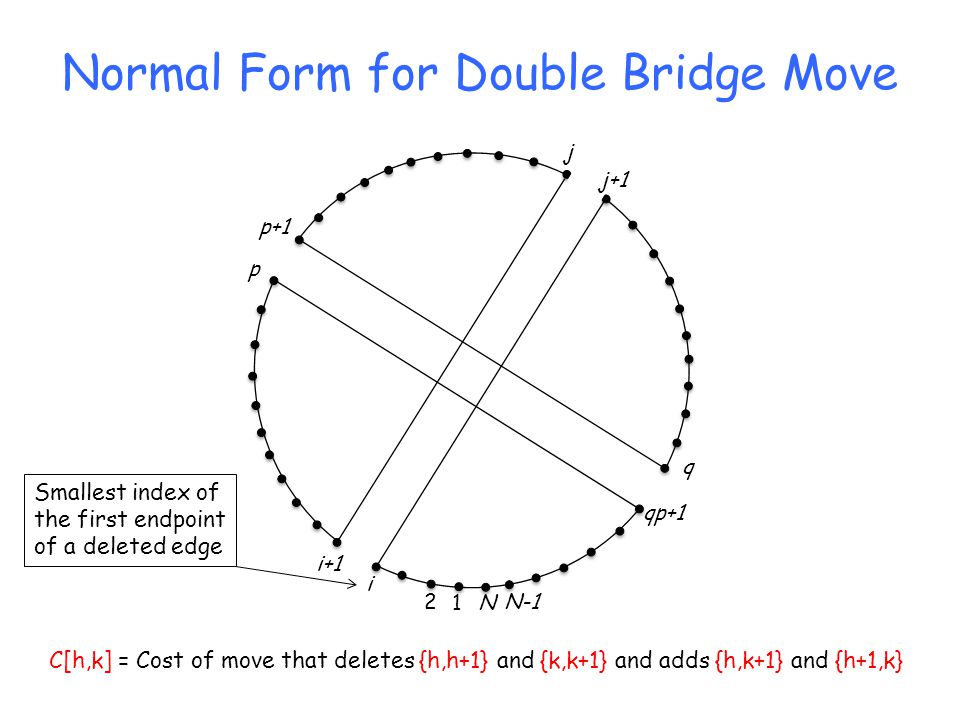 Normal Form for Double Bridge Move N1 2N-1 p j i+1 i j+1 p+1 q qp+1 C[h,k] = Cost of move that deletes {h,h+1} and {k,k+1} and adds {h,k+1} and {h+1,k} Smallest index of the first endpoint of a deleted edge