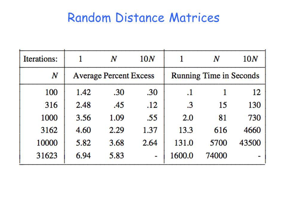 Random Distance Matrices