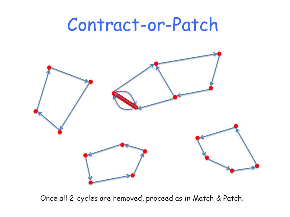 Contract-or-Patch Once all 2-cycles are removed, proceed as in Match & Patch.