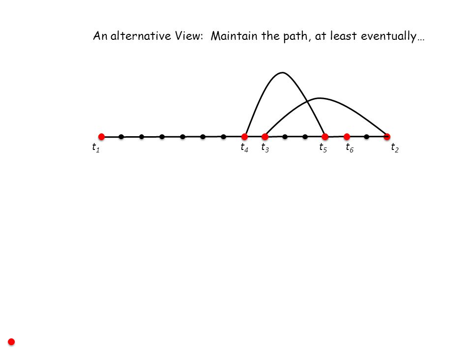 t1t1 t2t2 t3t3 t4t4 An alternative View: Maintain the path, at least eventually… t5t5 t6t6