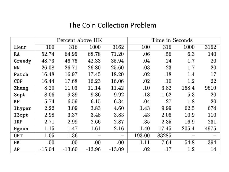 The Coin Collection Problem
