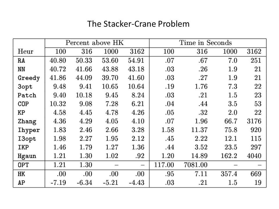 The Stacker-Crane Problem