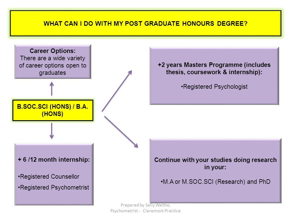 WHAT CAN I DO WITH MY POST GRADUATE HONOURS DEGREE.