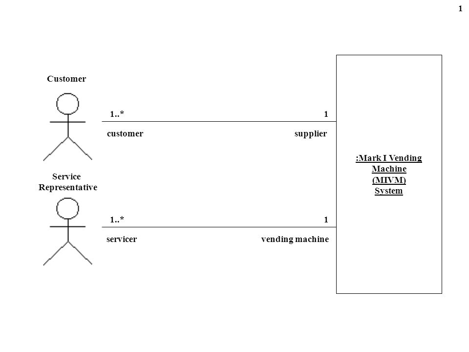 :Custom- OperatingSystem Interrupts :Bill- Validator :Current- ModeProxy :Dispense- Item- Mode :Customer :Customer- Credit :Customer- Selection :Main- Display :Custom- Operating- SystemCalls inserted (aBill) valid (aBill) add (aBill) creditIncremented () Precondition: currentMode = dispenseItemMode display (amount)displayMain (amount) 12 Customer Inserts a Valid Bill.