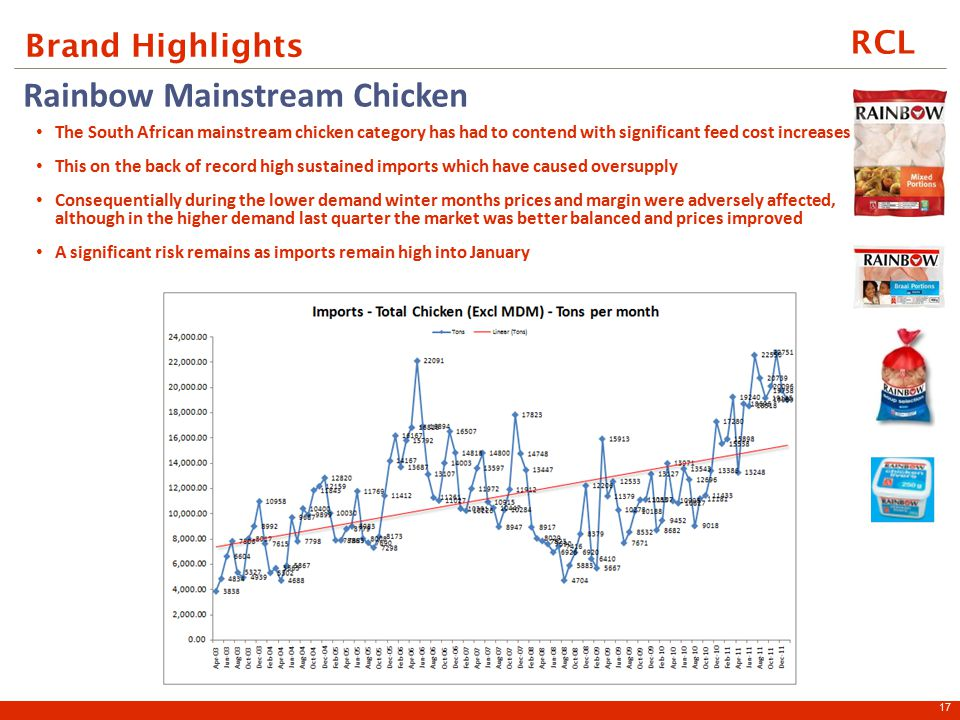 RCL Brand Highlights 17 Rainbow Mainstream Chicken The South African mainstream chicken category has had to contend with significant feed cost increases This on the back of record high sustained imports which have caused oversupply Consequentially during the lower demand winter months prices and margin were adversely affected, although in the higher demand last quarter the market was better balanced and prices improved A significant risk remains as imports remain high into January