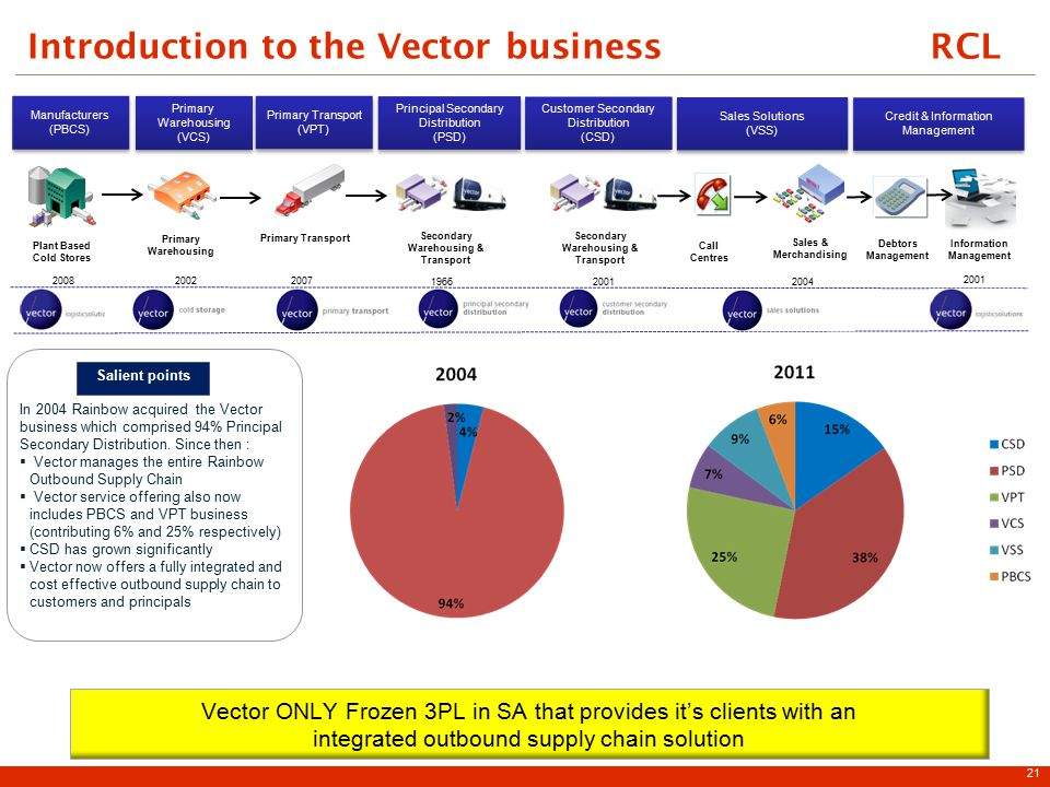 RCLIntroduction to the Vector business 21 2008 Plant Based Cold Stores Manufacturers (PBCS) Manufacturers (PBCS) Call Centres Debtors Management 1966 Secondary Warehousing & Transport Principal Secondary Distribution (PSD) Principal Secondary Distribution (PSD) 2001 Secondary Warehousing & Transport Customer Secondary Distribution (CSD) Customer Secondary Distribution (CSD) Sales & Merchandising 2004 Sales Solutions (VSS) Sales Solutions (VSS) Information Management 2001 Credit & Information Management Primary Transport (VPT) Primary Transport (VPT) 2007 Primary Warehousing Primary Warehousing (VCS) Primary Warehousing (VCS) 2002 Vector ONLY Frozen 3PL in SA that provides it's clients with an integrated outbound supply chain solution Salient points In 2004 Rainbow acquired the Vector business which comprised 94% Principal Secondary Distribution.
