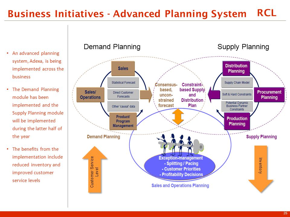 RCL Business Initiatives - Advanced Planning System An advanced planning system, Adexa, is being implemented across the business The Demand Planning module has been implemented and the Supply Planning module will be implemented during the latter half of the year The benefits from the implementation include reduced inventory and improved customer service levels 25 Customer Service Level Inventory Supply PlanningDemand Planning