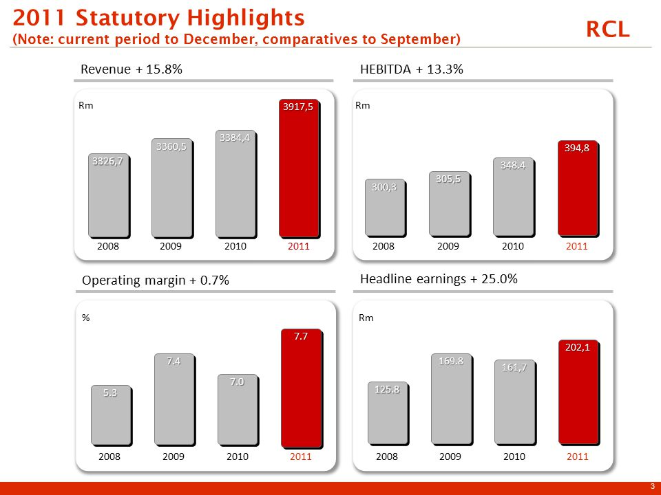 RCL 2011 Statutory Highlights (Note: current period to December, comparatives to September) HEBITDA + 13.3%Revenue + 15.8% Headline earnings + 25.0% Operating margin + 0.7% 2008 3326,73326,7 2009 3360,53360,5 2010 3384,43384,4 394,8394,8 20112008 300,3300,3 2009 305,5305,5 2010 348.4348.4 2008 125.8125.8 2009 169.8169.8 2010 161,7161,7 202,1202,1 2011 3917,53917,5 Rm 2008 5.35.3 2009 7.47.4 2010 7.07.0 7.77.7 2011 % 3