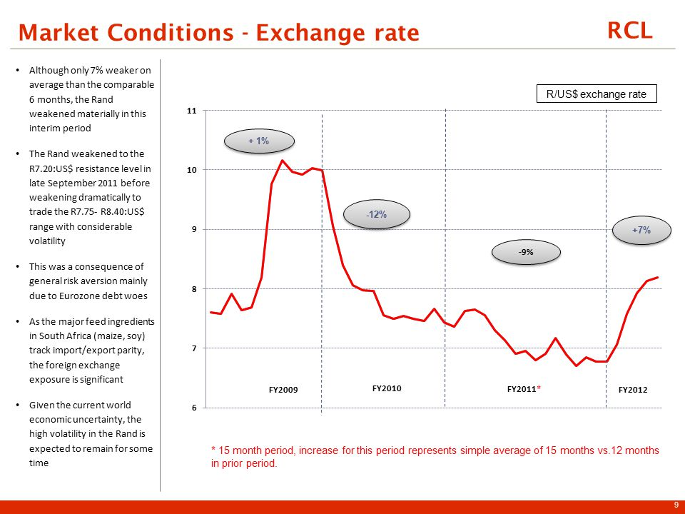 RCL Market Conditions - Exchange rate Although only 7% weaker on average than the comparable 6 months, the Rand weakened materially in this interim period The Rand weakened to the R7.20:US$ resistance level in late September 2011 before weakening dramatically to trade the R7.75- R8.40:US$ range with considerable volatility This was a consequence of general risk aversion mainly due to Eurozone debt woes As the major feed ingredients in South Africa (maize, soy) track import/export parity, the foreign exchange exposure is significant Given the current world economic uncertainty, the high volatility in the Rand is expected to remain for some time 9 * 15 month period, increase for this period represents simple average of 15 months vs.12 months in prior period.