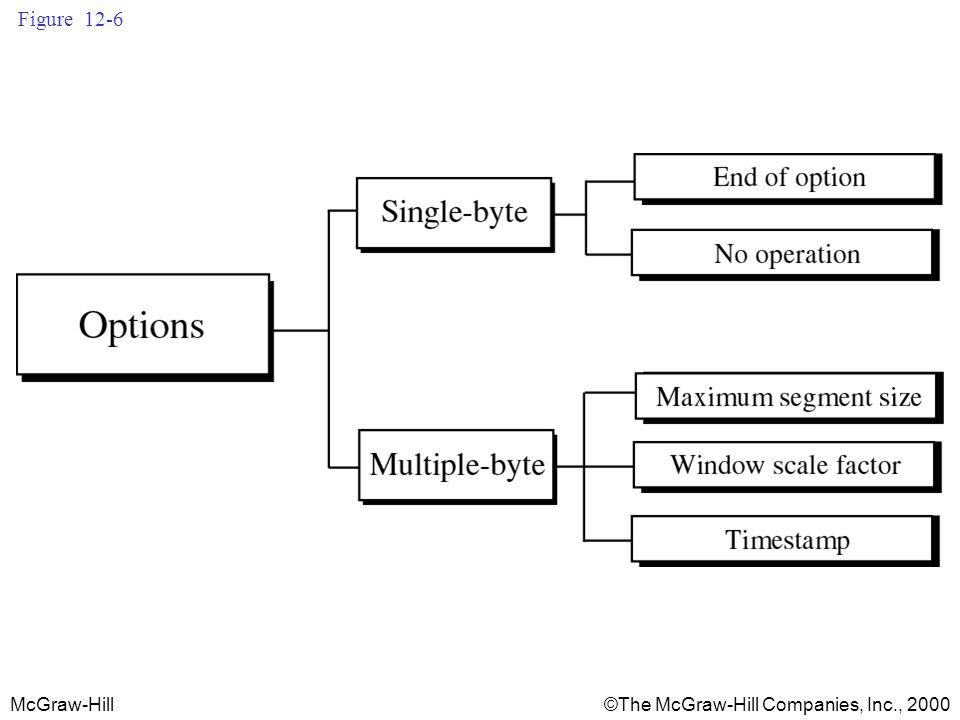 McGraw-Hill©The McGraw-Hill Companies, Inc., 2000 Figure 12-6
