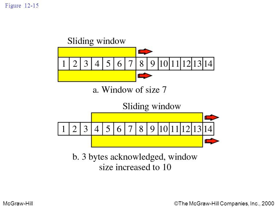 McGraw-Hill©The McGraw-Hill Companies, Inc., 2000 Figure 12-15