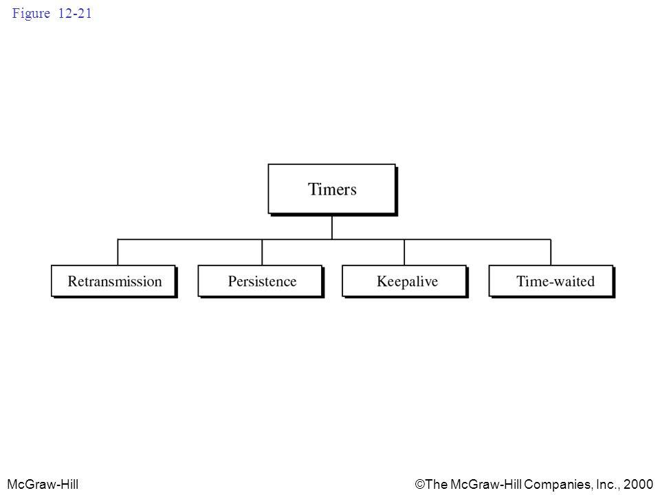McGraw-Hill©The McGraw-Hill Companies, Inc., 2000 Figure 12-21
