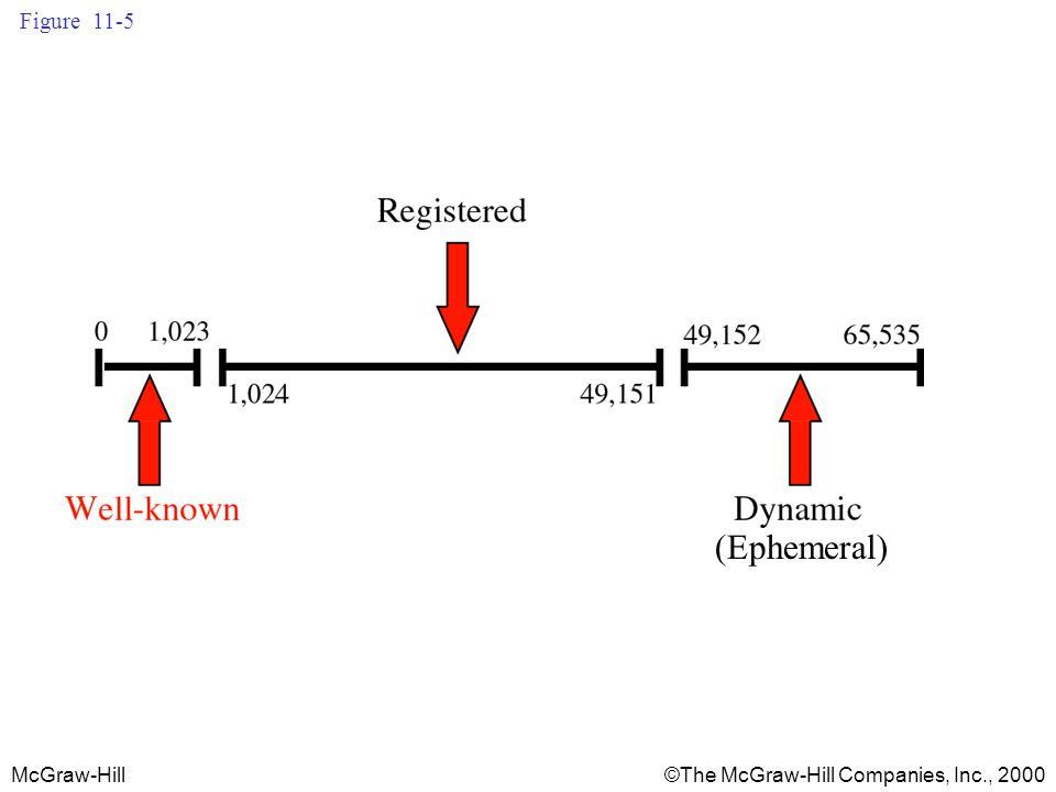 McGraw-Hill©The McGraw-Hill Companies, Inc., 2000 Figure 11-5 (Ephemeral)