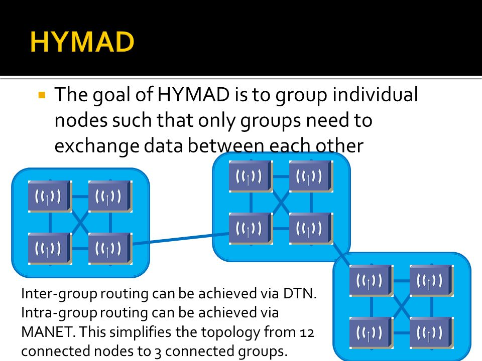 The goal of HYMAD is to group individual nodes such that only groups need to exchange data between each other Inter-group routing can be achieved vi