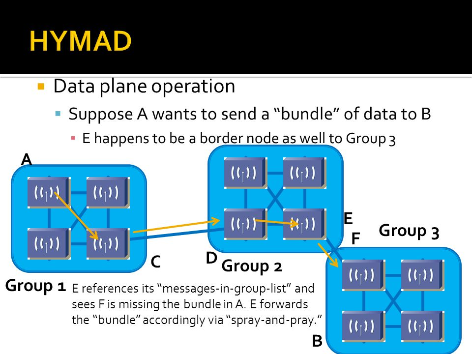 """ Data plane operation  Suppose A wants to send a """"bundle"""" of data to B ▪ E happens to be a border node as well to Group 3 E references its """"messages"""