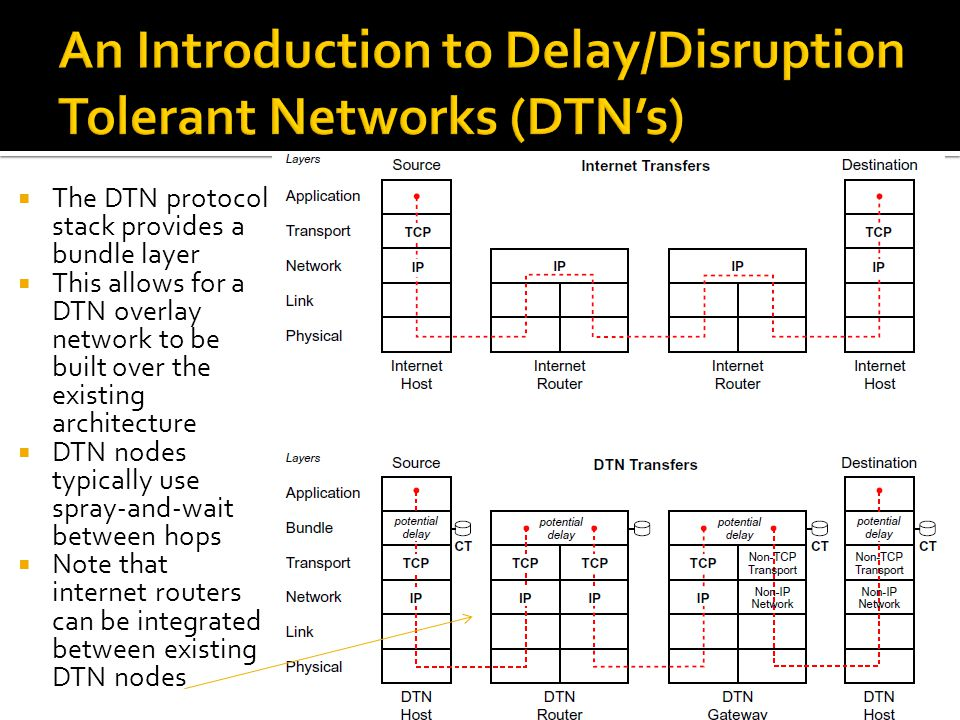  The DTN protocol stack provides a bundle layer  This allows for a DTN overlay network to be built over the existing architecture  DTN nodes typica
