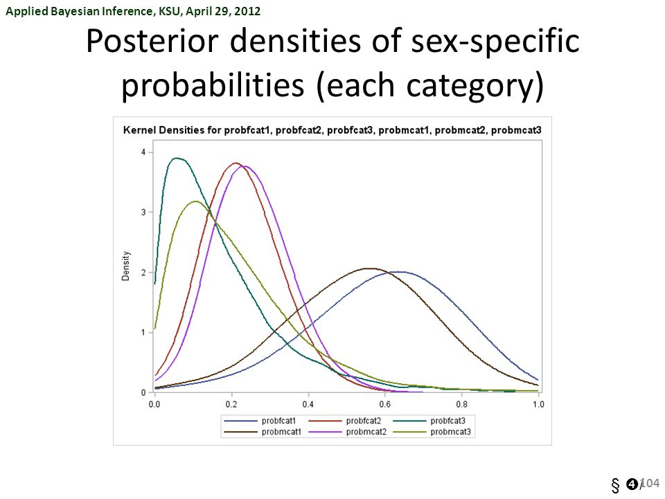 Applied Bayesian Inference, KSU, April 29, 2012 §  / Posterior densities of sex-specific probabilities (each category) 104