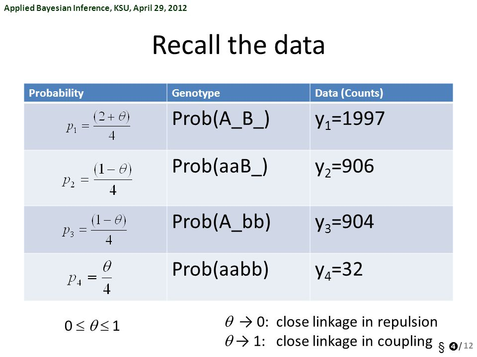Applied Bayesian Inference, KSU, April 29, 2012 §  / Recall the data ProbabilityGenotypeData (Counts) Prob(A_B_)y 1 =1997 Prob(aaB_)y 2 =906 Prob(A_bb)y 3 =904 Prob(aabb)y 4 =32 0    1  → 0: close linkage in repulsion  → 1: close linkage in coupling 12