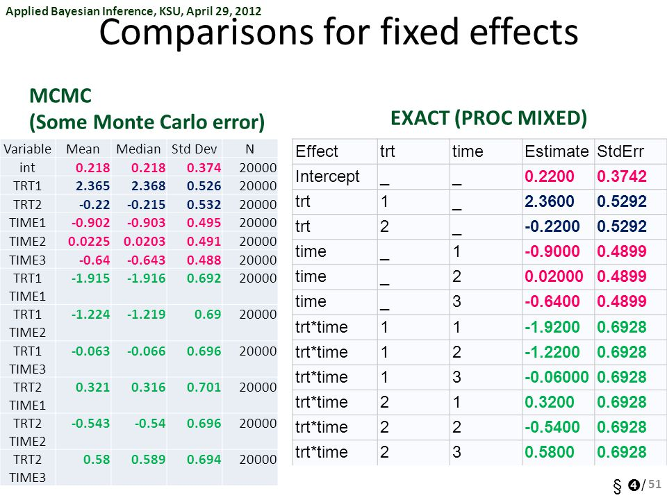 Applied Bayesian Inference, KSU, April 29, 2012 §  / Comparisons for fixed effects 51 MCMC (Some Monte Carlo error) EXACT (PROC MIXED) EffecttrttimeEstimateStdErr Intercept__0.22000.3742 trt1_2.36000.5292 trt2_-0.22000.5292 time_1-0.90000.4899 time_20.020000.4899 time_3-0.64000.4899 trt*time11-1.92000.6928 trt*time12-1.22000.6928 trt*time13-0.060000.6928 trt*time210.32000.6928 trt*time22-0.54000.6928 trt*time230.58000.6928 VariableMeanMedianStd DevN int0.218 0.37420000 TRT12.3652.3680.52620000 TRT2-0.22-0.2150.53220000 TIME1-0.902-0.9030.49520000 TIME20.02250.02030.49120000 TIME3-0.64-0.6430.48820000 TRT1 TIME1 -1.915-1.9160.69220000 TRT1 TIME2 -1.224-1.2190.6920000 TRT1 TIME3 -0.063-0.0660.69620000 TRT2 TIME1 0.3210.3160.70120000 TRT2 TIME2 -0.543-0.540.69620000 TRT2 TIME3 0.580.5890.69420000