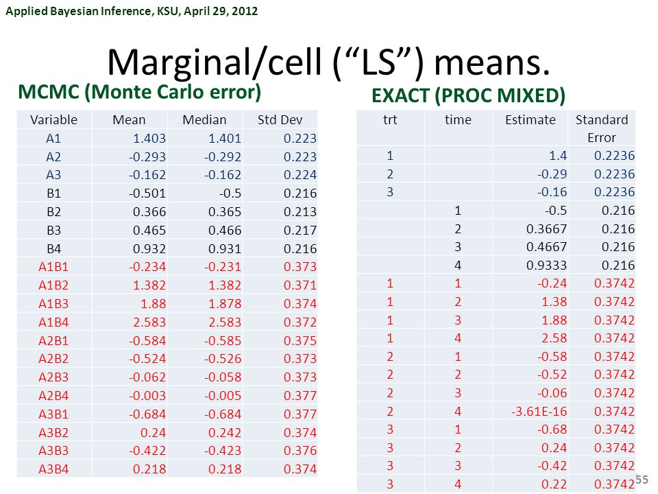 Applied Bayesian Inference, KSU, April 29, 2012 §  / Marginal/cell ( LS ) means.