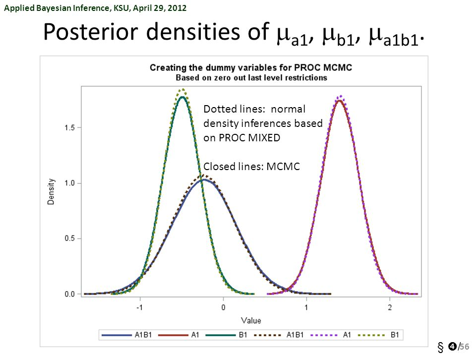 Applied Bayesian Inference, KSU, April 29, 2012 §  / Posterior densities of  a1,  b1,  a1b1. 56 Dotted lines: normal density inferences based on
