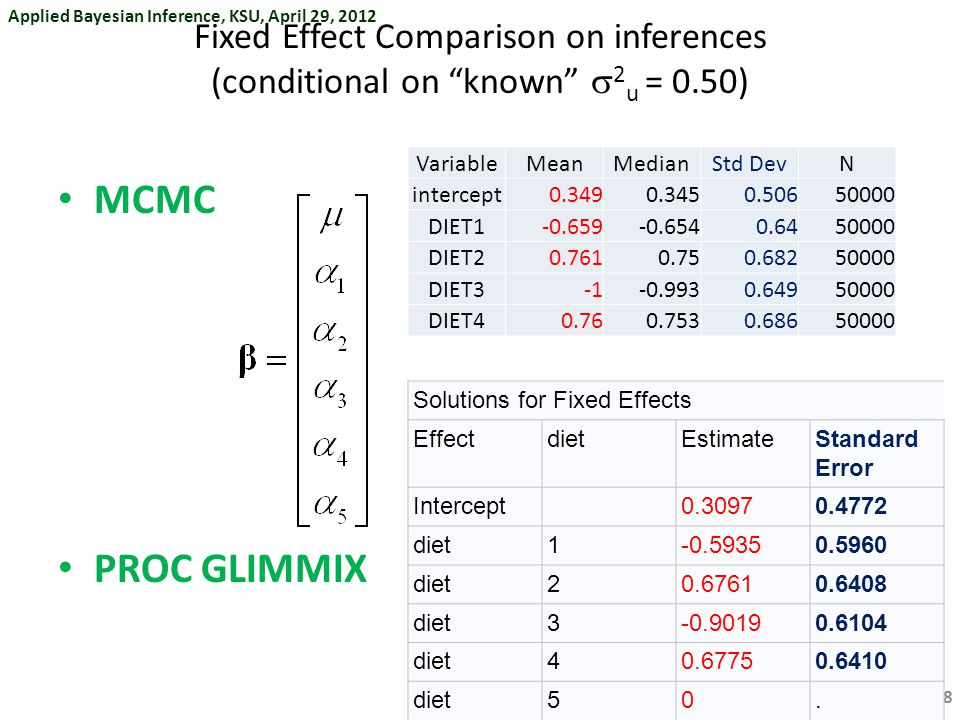 Applied Bayesian Inference, KSU, April 29, 2012 §  / Fixed Effect Comparison on inferences (conditional on known  2 u = 0.50) MCMC PROC GLIMMIX 68 Solutions for Fixed Effects EffectdietEstimateStandard Error Intercept0.30970.4772 diet1-0.59350.5960 diet20.67610.6408 diet3-0.90190.6104 diet40.67750.6410 diet50.